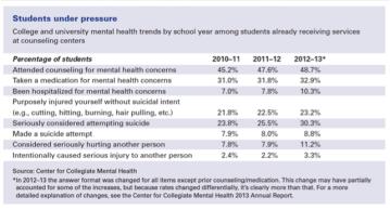 apa-college-mental-health-2014