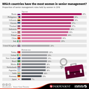women-in-management