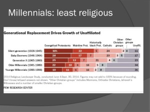 (Fig. 3) Source: Pew Research Center